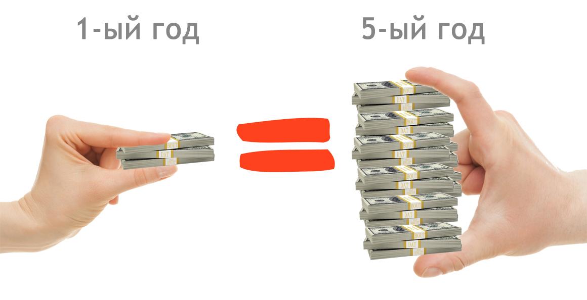суть дисконтирования денежного потока