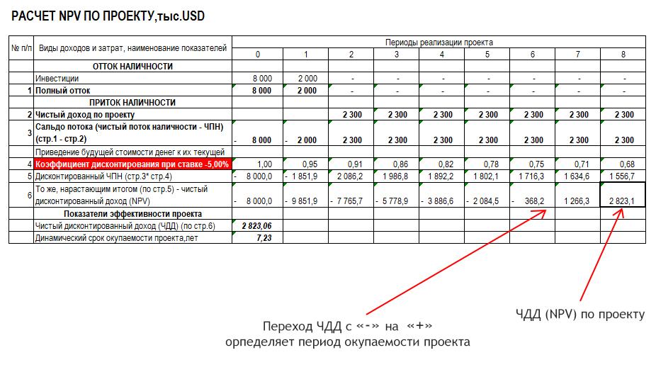 пример расчёта чистого дисконтированного дохода - NPV